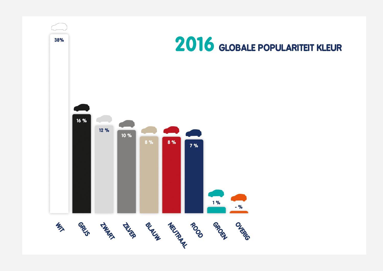 Wat Zijn De Meest Voorkomende Autokleuren In Nederland Bynco